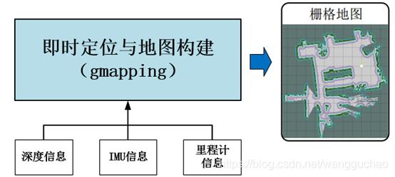 ROS-激光雷达建立地图算法介绍- wangguchao的博客- CSDN博客