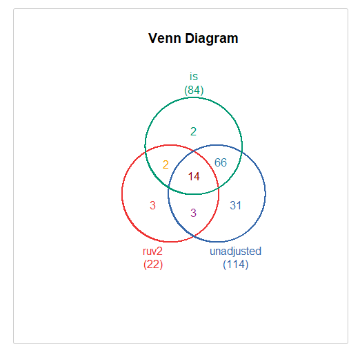 Fig.3 venn图