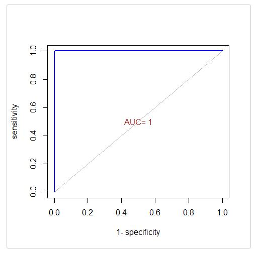 Fig.4 ROC图