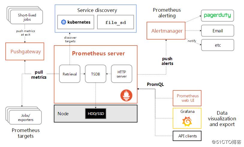 CentOS7 5 Prometheus2 5+Grafana5 4监控部署- 技术成就梦想- CSDN博客