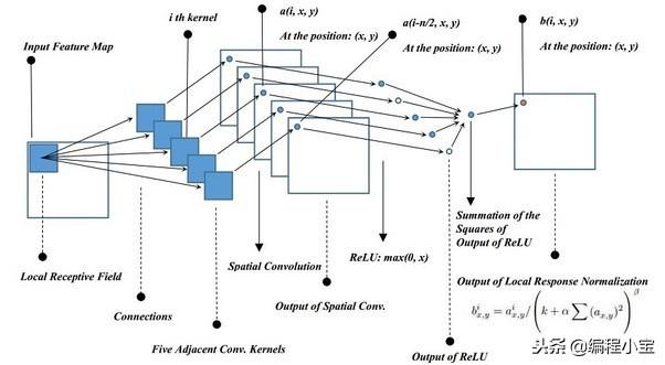 AlexNet:深度卷积神经网络的ImageNet分类