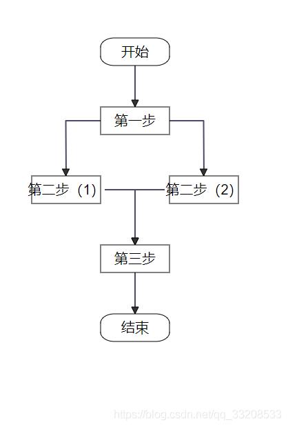 动态生成这样的流程图