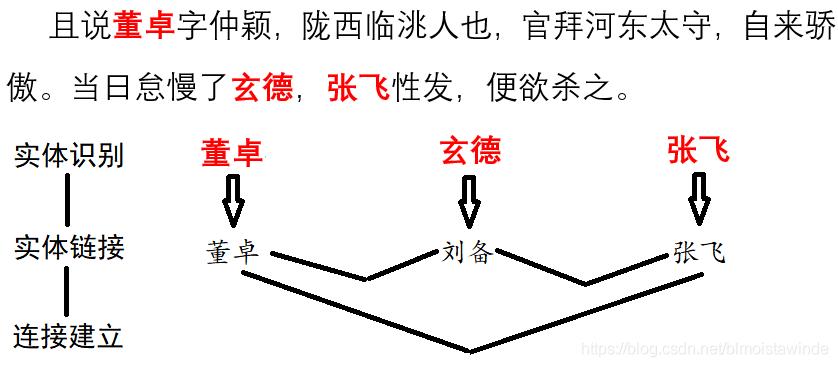 网络建模过程示意.png