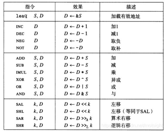 图3.7.1 整数算术操作