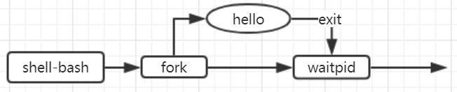 图6.1 hello 的fork过程