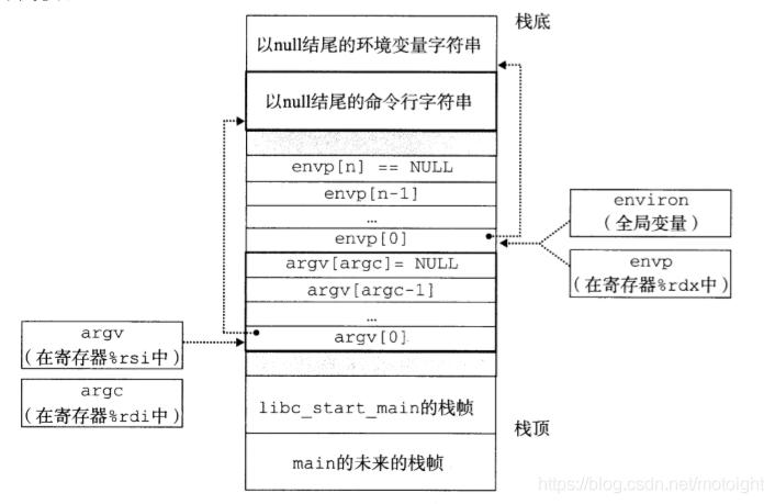 图6.2新程序开始时,用户栈的典型结构
