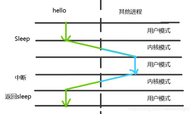 图6.3 hello 进程上下文切换