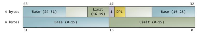 图7.3 段描述符