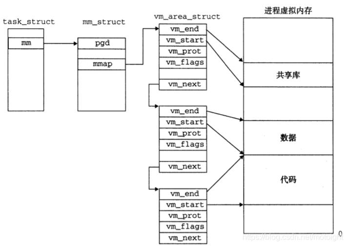 图7.4  linux如何组织虚拟内存