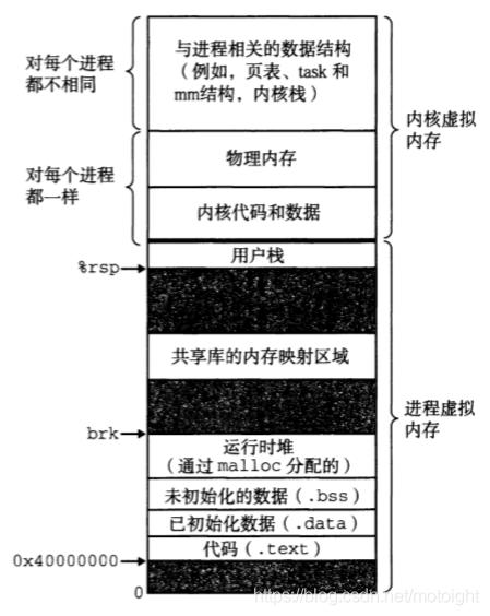 图7.5 一个linux进程的虚拟内存