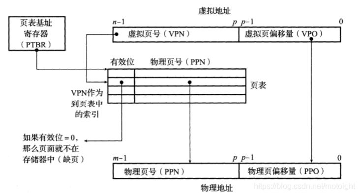 图7.6 使用页表进行地址翻译