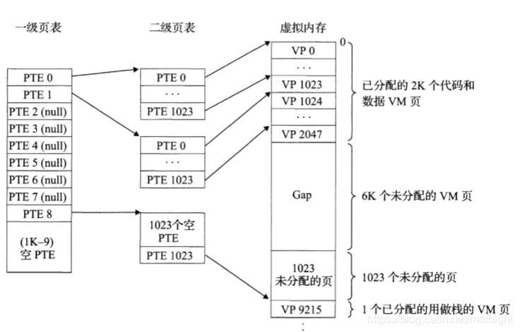 图7.7 多级页表机制