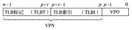 图7.8 虚拟地址TLB组成部分