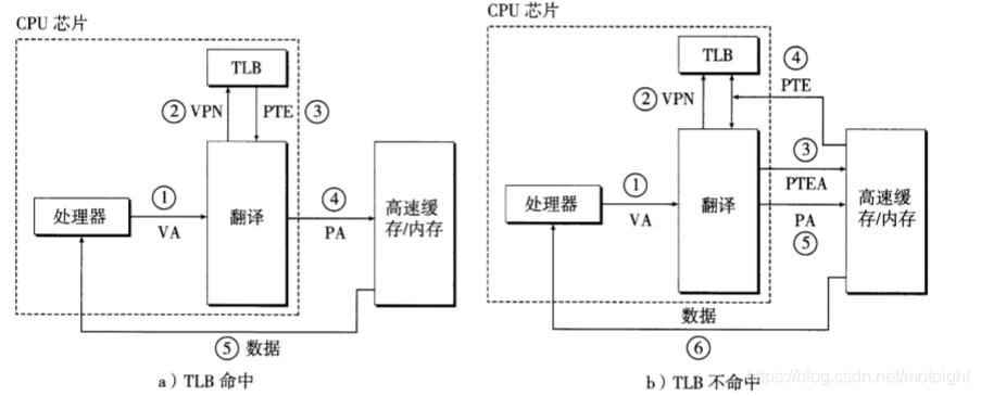 图7.9 利用TLB进行地址翻译