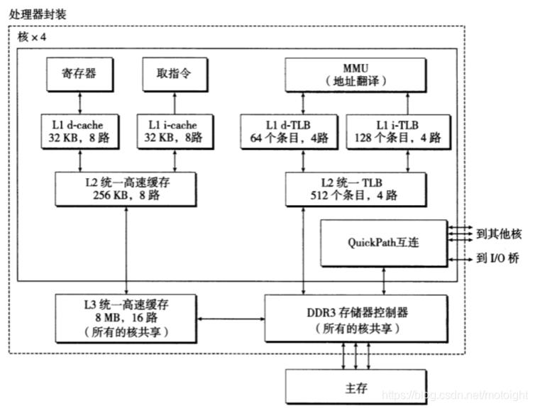 图7.10 Corei7内存系统