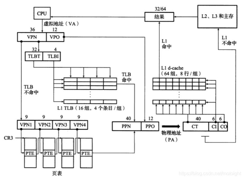 图7.11 Corei7 地址翻译概况