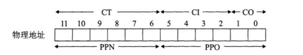 图7.12  物理地址组成