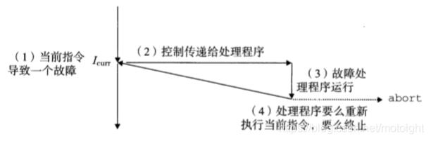图7.14 故障处理流程
