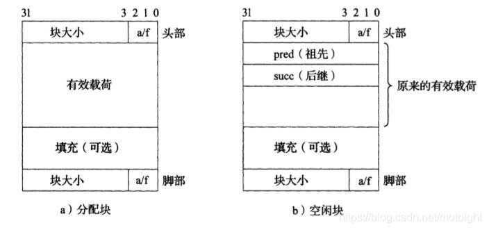 图7.16 显式空闲链表和隐式空闲链表块结构的对比