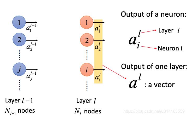 图1 Fully connected layer
