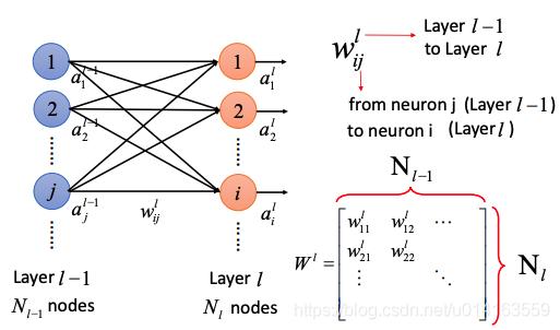 图2  fully connected layer