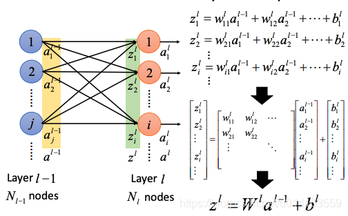 relations between layer outputs