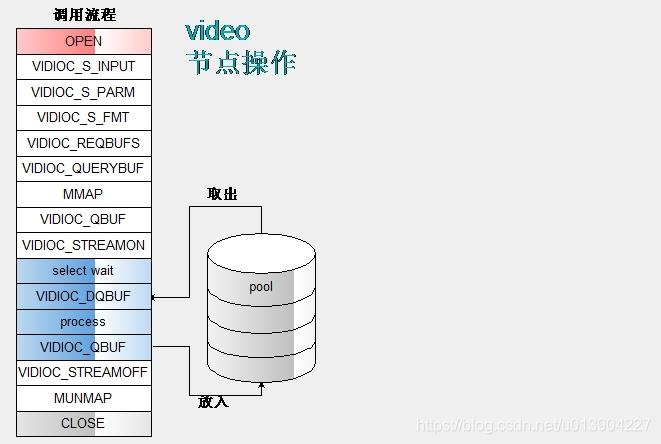 用户空间 stream 操作 ioctl 调用流程