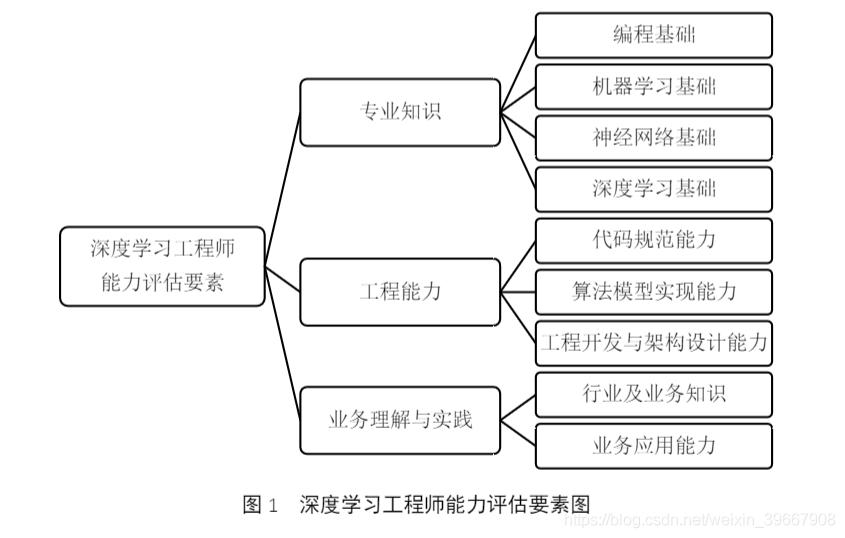 图1深度学习工程师能力评估要素图