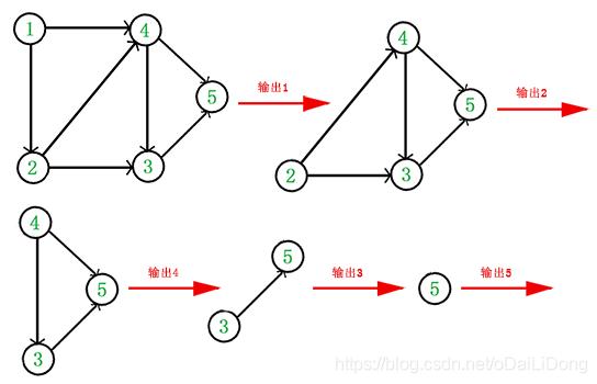 DAG图拓扑排序输出