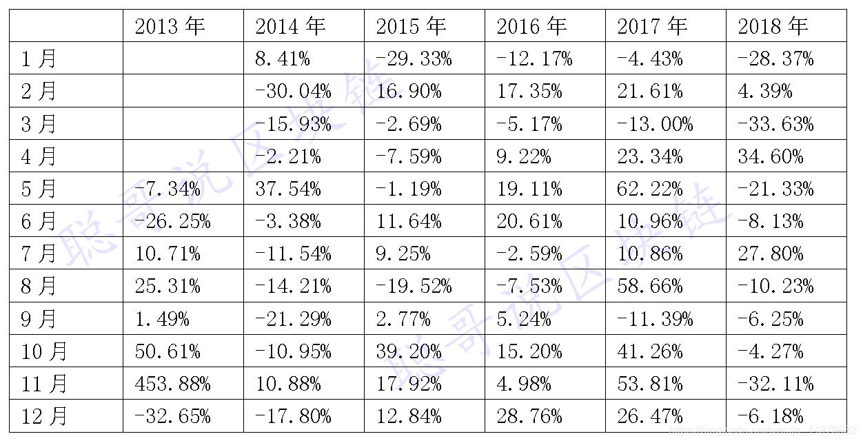 表1 BTC历史月收益率汇总