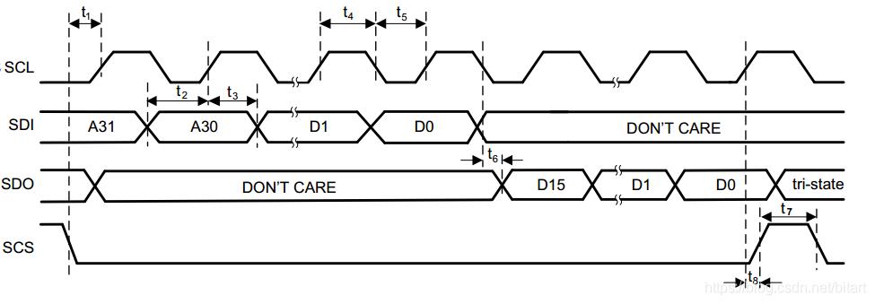 CDCM6208的SPI Timing
