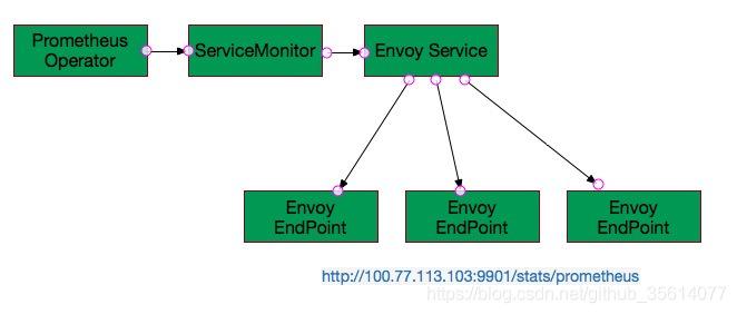 使用prometheus operator監控envoy - IT閱讀