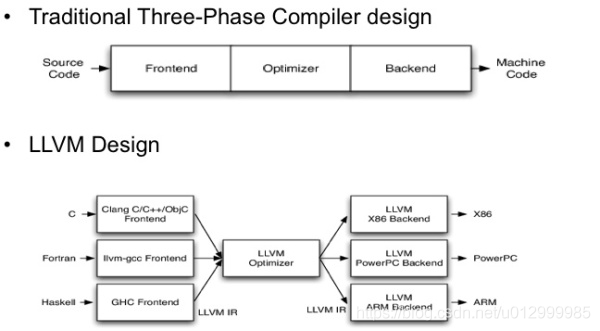 传统编译器编译与LLVM编译
