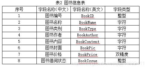 图书信息表