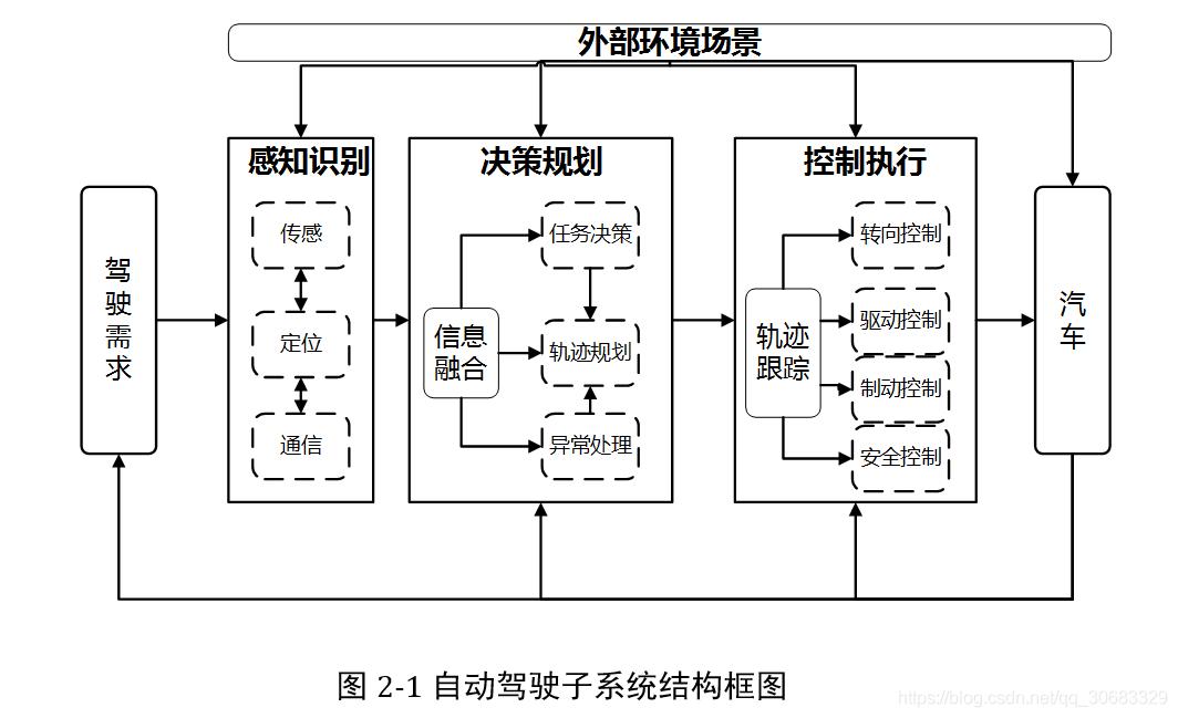自动驾驶子系统结构图