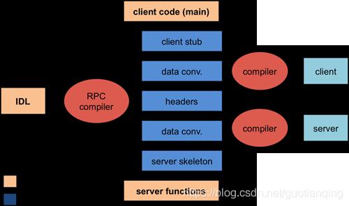 Figure 2. Compilation steps for remote procedure calls