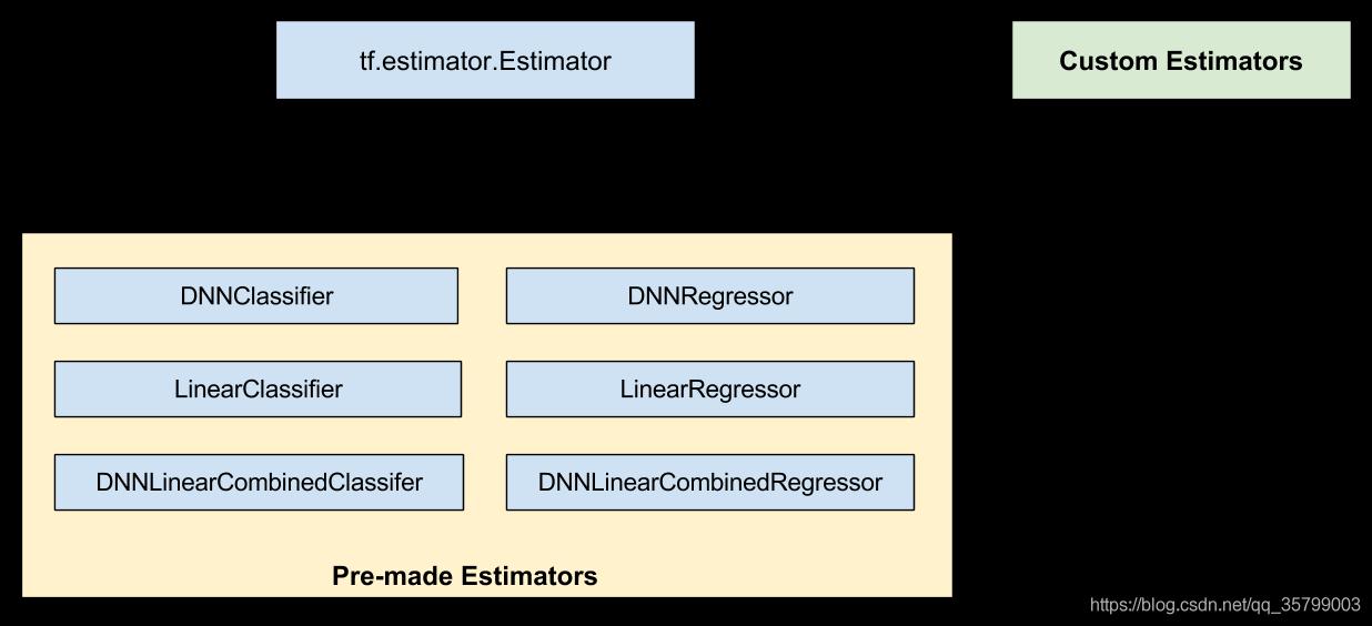 tensorflow - 创建用户自定义Estimators - 星辰大海,脚踏实地