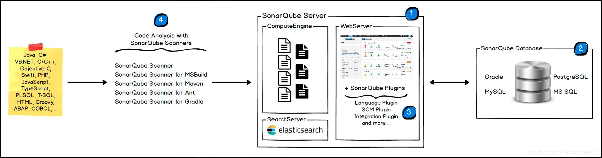SonarQube的架构