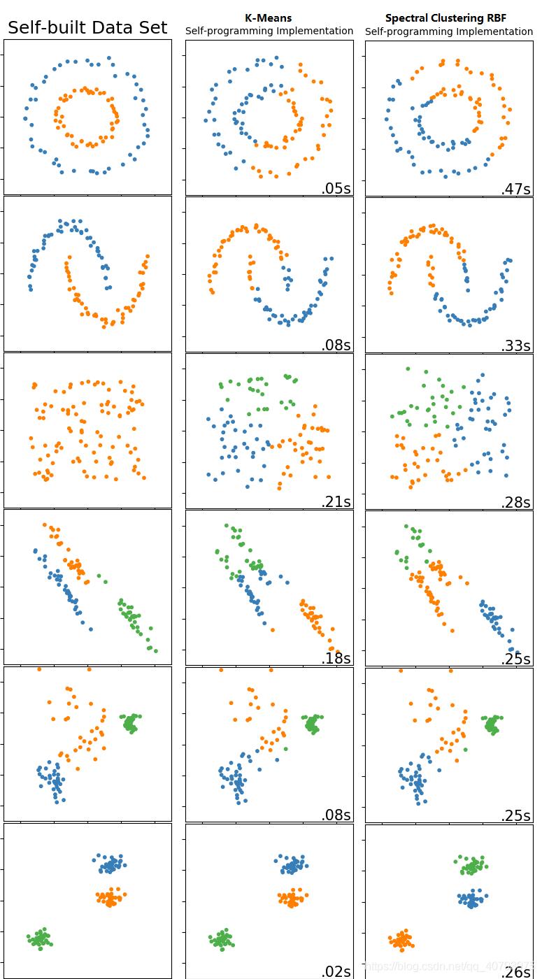 基于图切分的K-Means算法——Spectral Clustering - Ἥλιος - CSDN博客