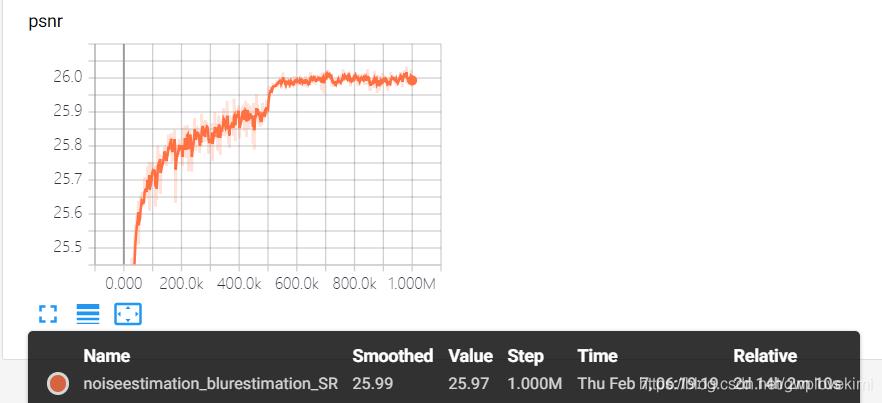 實驗——基於pytorch的noise estimation、blur estimation、SR級