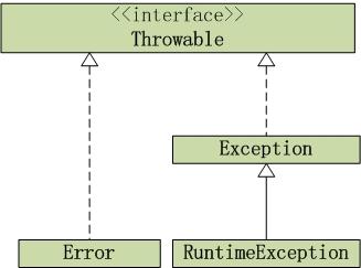java异常架构图