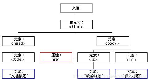 HTML DOM树