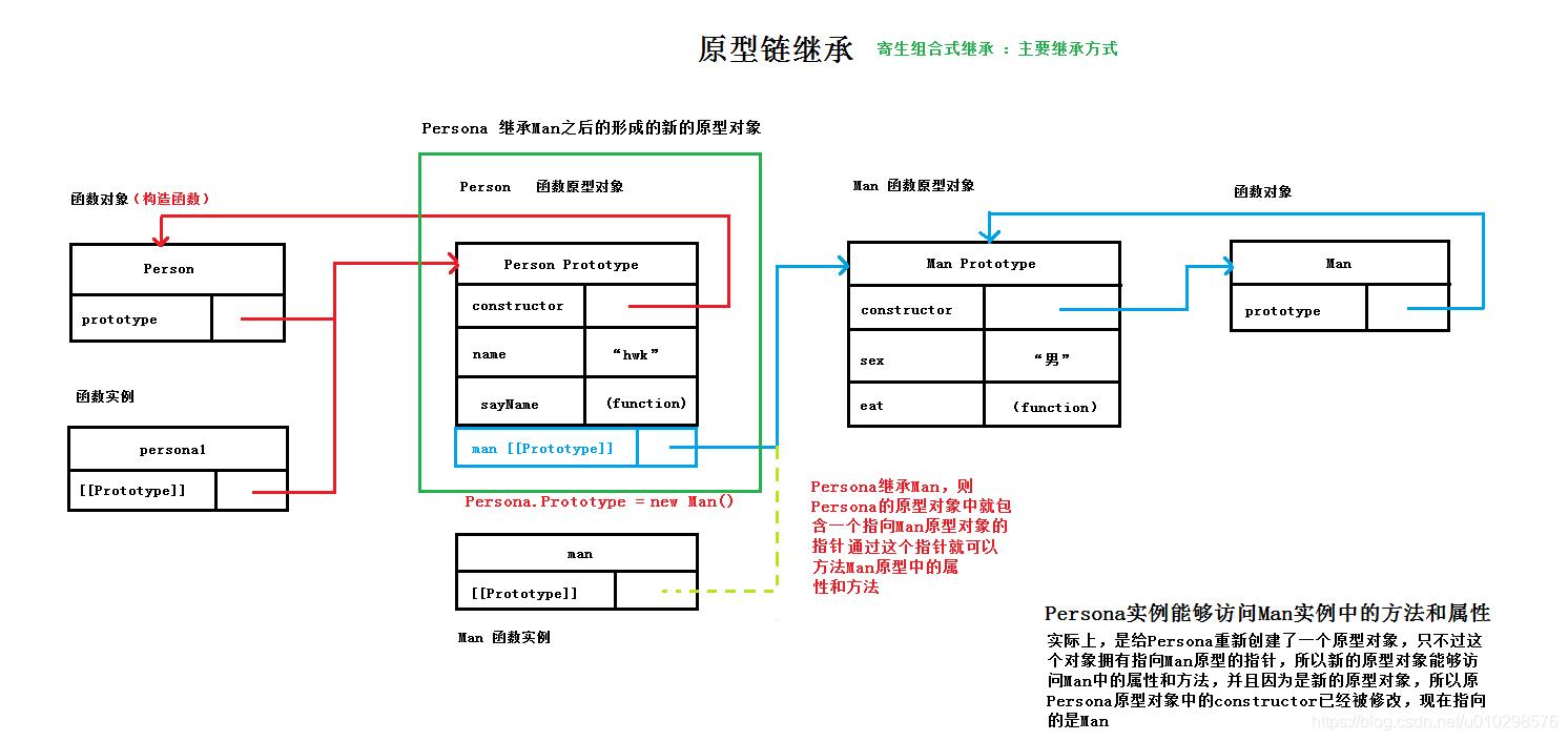 JS原型链继承