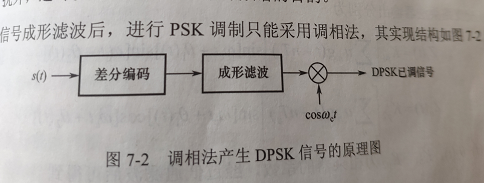 CXD301:AD采样及DPSK解调问题- 构建数字通信技术理论与实践之间