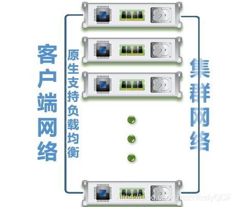 MPP架构