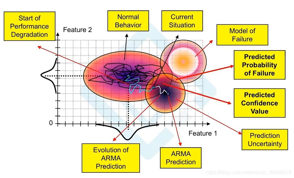 预测性建模的理论基础