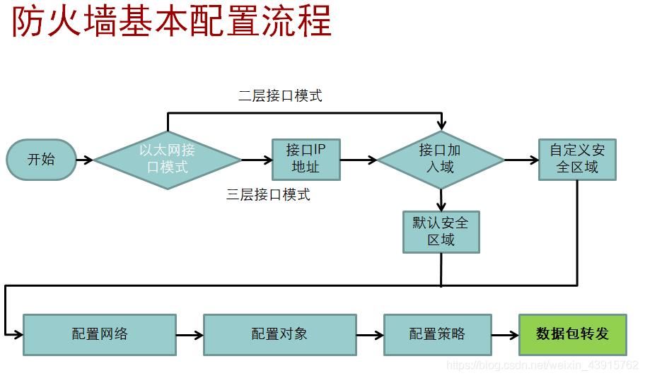 防火墙基本配置流程