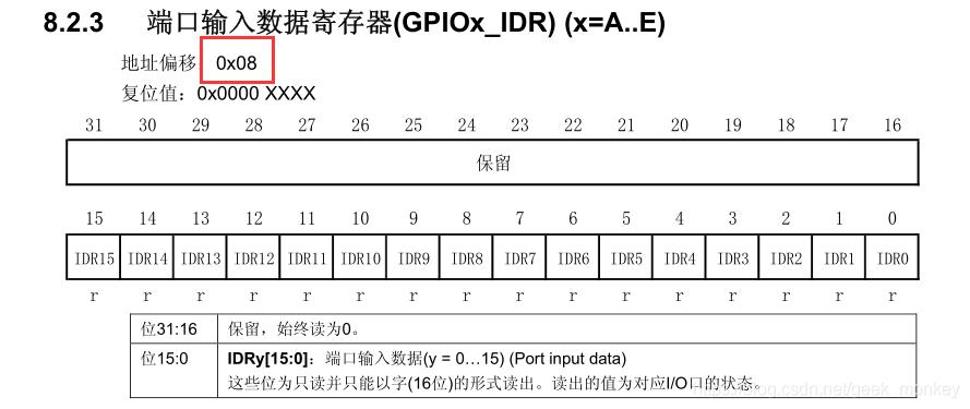 GPIOB_IDR的地址偏移