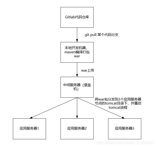 发布流程图