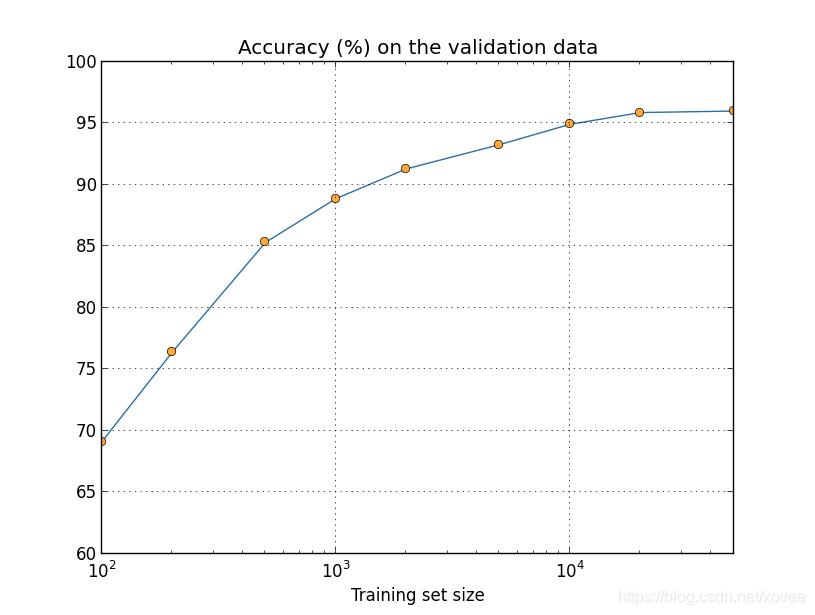 more data log